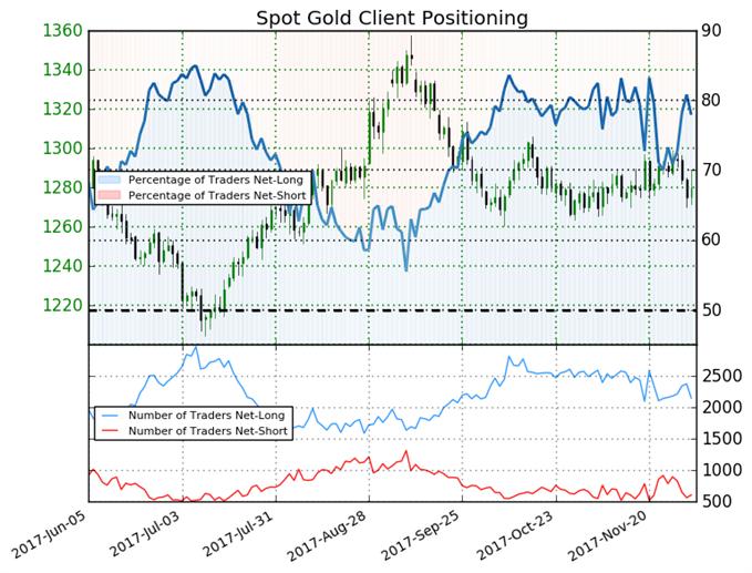Market Volatility Gives Gold a Bearish Trading Bias