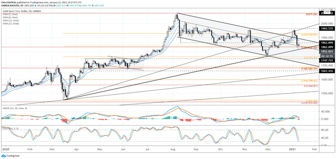 Gold Price Forecast: All That Glitters is Not Gold - Levels for XAU/USD
