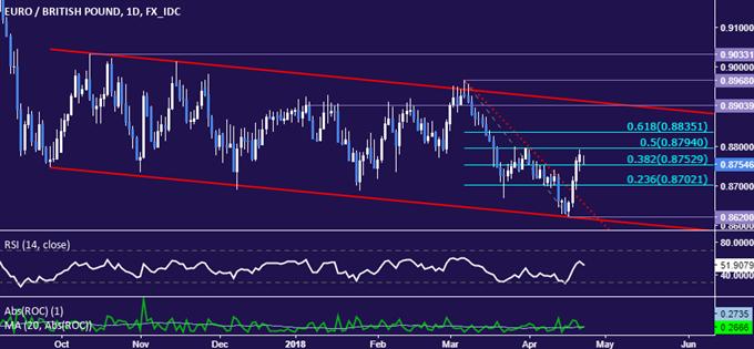 EUR/GBP Technical Analysis: Euro Bias Bearish Through Upswing