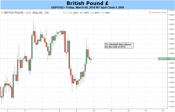 GBP: Beware of Volatility in a Data-Free Week
