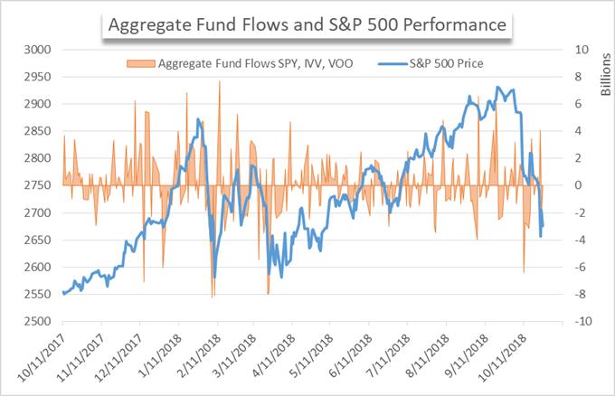 ETF fund flow chart
