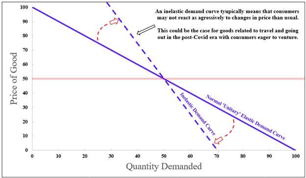 demand curve