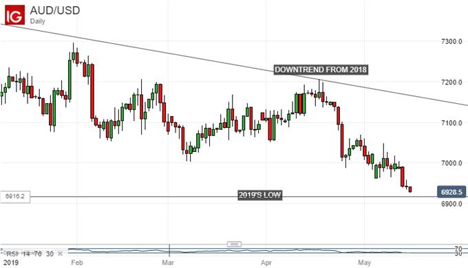 Australian Dollar Vs Japanese Yen, Daily Chart