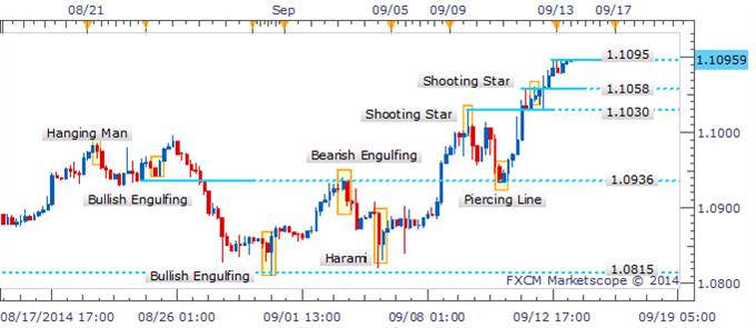 USD/CAD Permanece movimiento al alza con ausencia de patrones de reversión