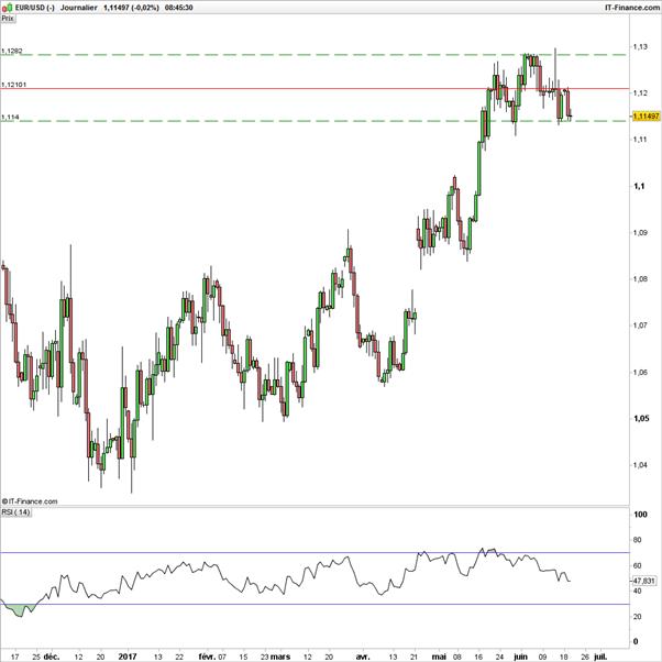 EUR/USD : Sur support, stratégie haussière pour cibler 1,1210$