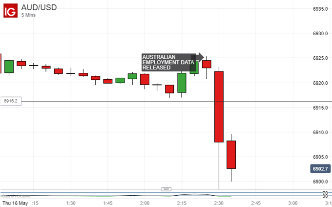 Australian Dollar Vs US Dollar, 5-Minute Chart.