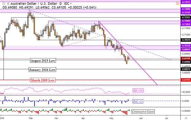 AUD/USD Downtrend Eyed as RBA Minutes Hint Rate Cut Possibility