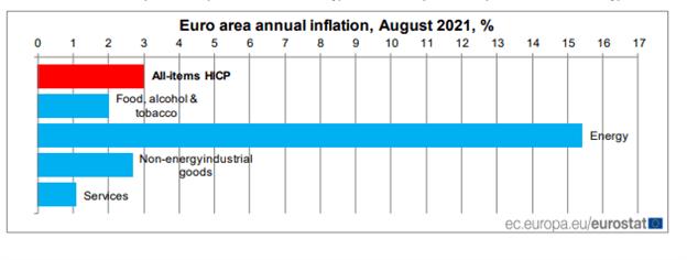 Eurozone CPI: Euro Core Inflation Beats Estimates, EUR/USD Pushes Higher