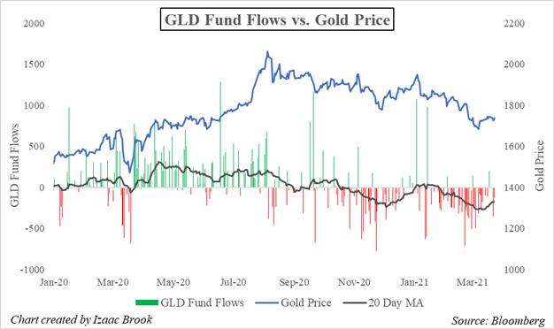 Gold, GLD, GLD ETF, GLD ETF Fund Flows