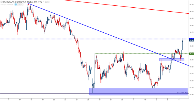 US Dollar Hourly Chart