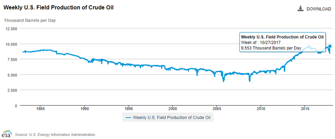 EIA Crude Field Production
