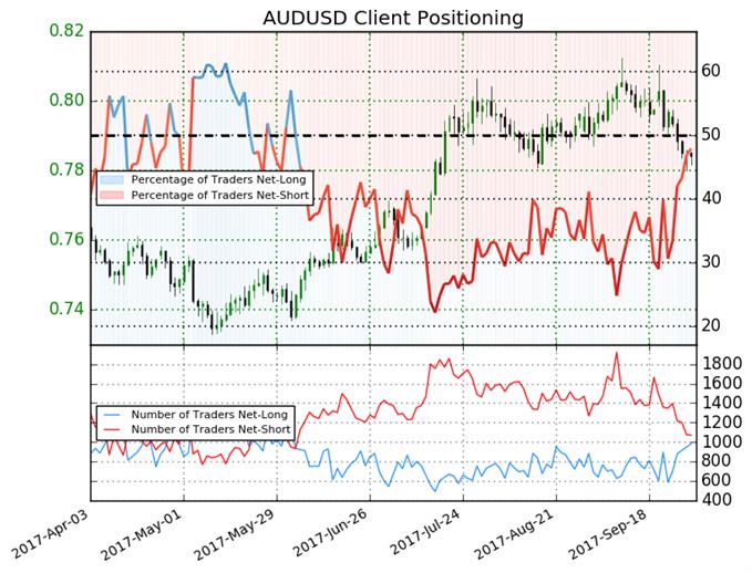 AUD/USD Bias May Shift to Bearish Before RBA on Tuesday