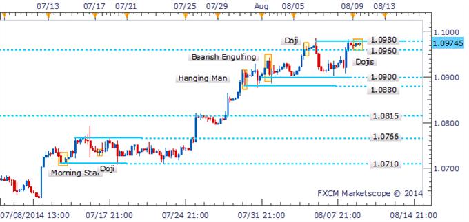 USD/CAD se enfrenta al obstáculo del 1.0980 con ausencia de patrones de reversión