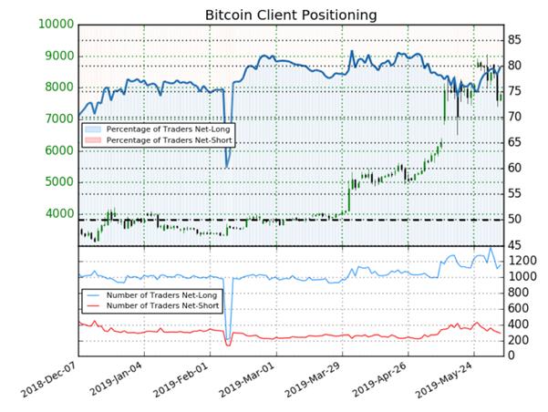 Bitcoin : signal baissier détecté par l'analyse contrarienne sur le cours du Bitcoin