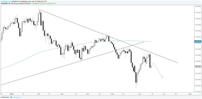 Gráficos para la próxima semana - USD/JPY, AUD/USD, y pares del Yen