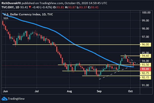 US Dollar Price Chart DXY Index Technical Outlook