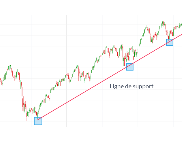 Comment trader le forex