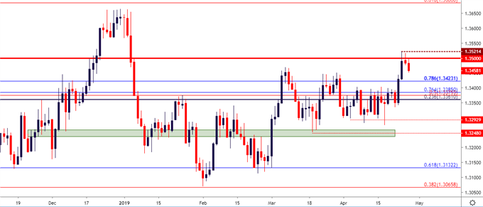 usd / cad usdcad daily price table