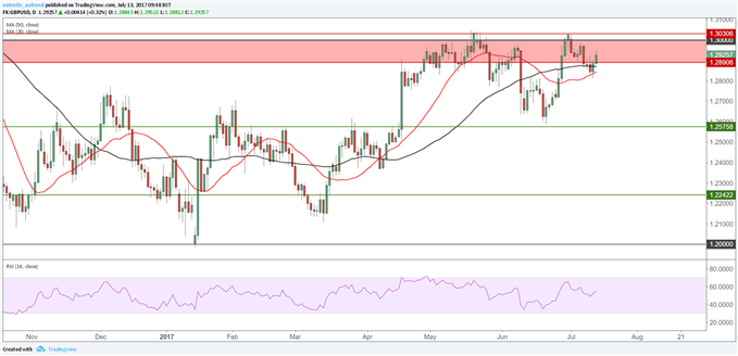 GBP/USD : Analyse technique haussière jusqu'à 1,3030$