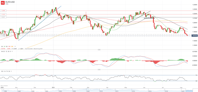 EUR/USD at Risk of Falling Below 1.17, Focus on US CPI