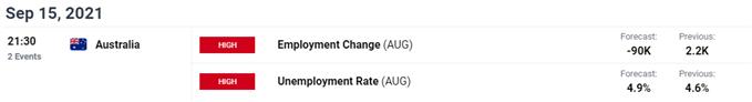 Image of DailyFX Economic Calendar for Australia