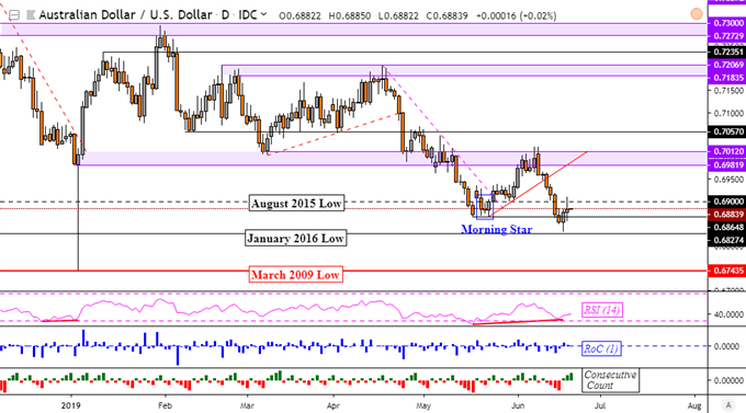 AUDUSD Post-Fed Rally May Be Shot Down by RBA as Japanese Yen Sinks