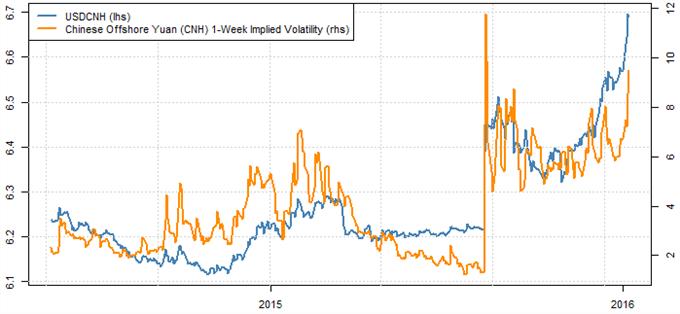 Fuertes tendencias favorecen las alzas en el USD/CNH pero hay que estar atentos a este riesgo clave.