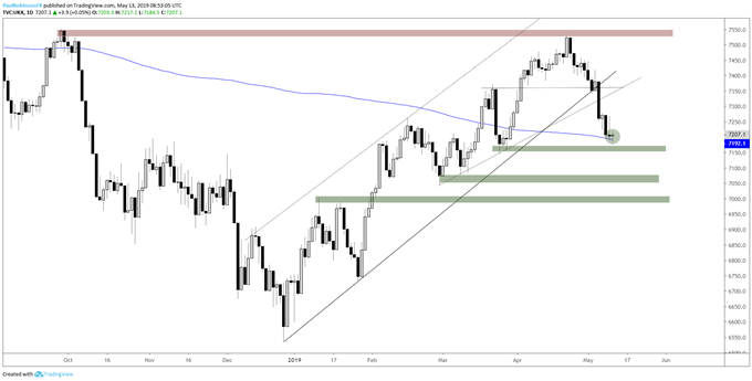 FTSE 100 Outlook – 200-day in Play but May Not Matter