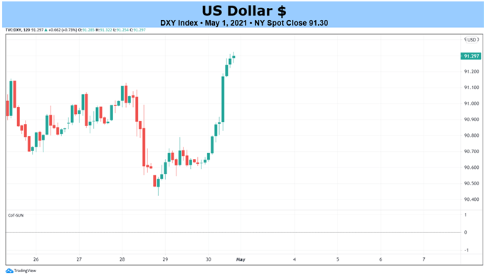 Weekly Fundamental US Dollar Forecast: Rise in US Treasury Yields May Not Help Greenback; April NFP Due