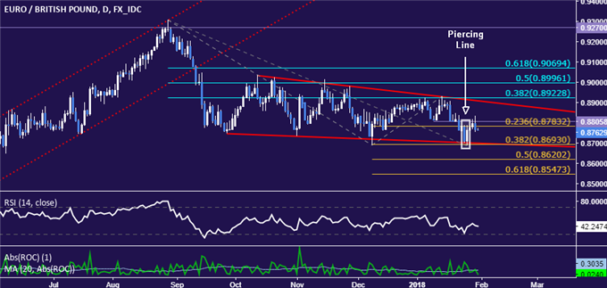 EUR/GBP Technical Analysis: Struggling to Fulfill Bullish Cues