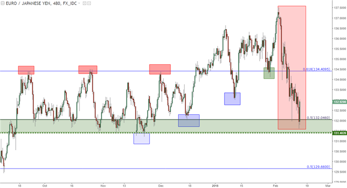 eurjpy eight hour chart