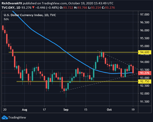 DXY Index Price Chart US Dollar Technical Forecast