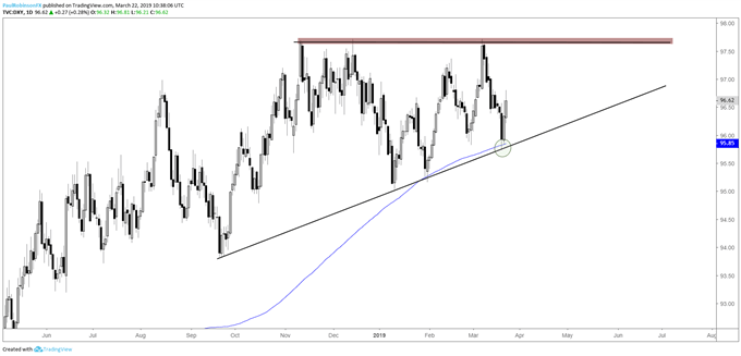 US Dollar Index (DXY) daily chart, ascending wedge remains in play