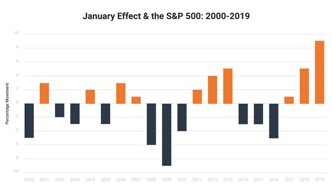 Hiệu ứng tháng Giêng và tác động của nó đối với S&P