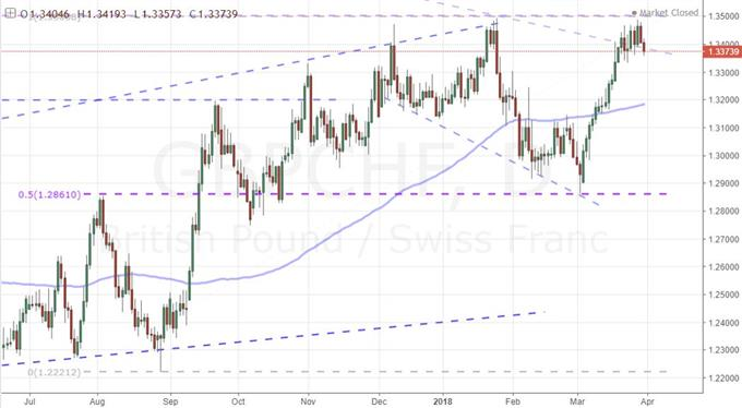 Loonie and Franc Crosses Appeal Technically and Fundamentally