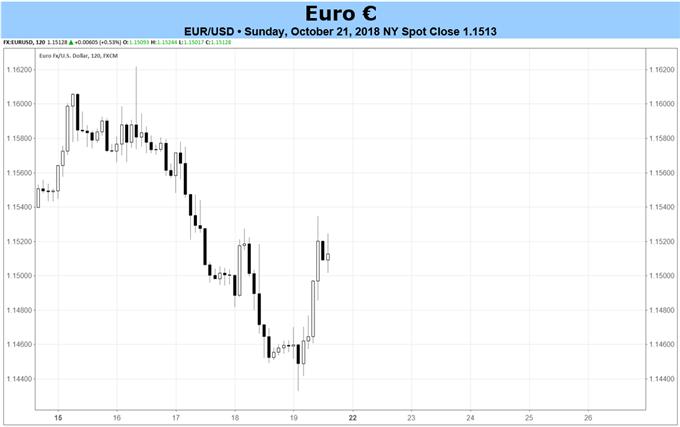 Euro-Prognose: Vorläufige PMIs für Oktober und EZB-Sitzung