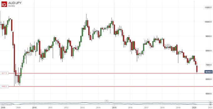 Australian Dollar Vs Japanese Yen, Monthly Chart
