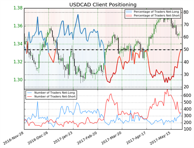 USD/CAD Trends to New Lows Ahead of U.S. GDP Data