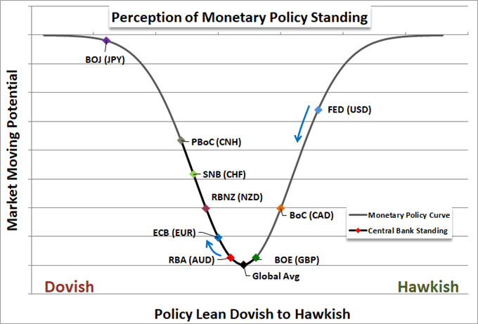 Will a Global Downshift in Monetary Policy Prop Stocks, Risk Trends?