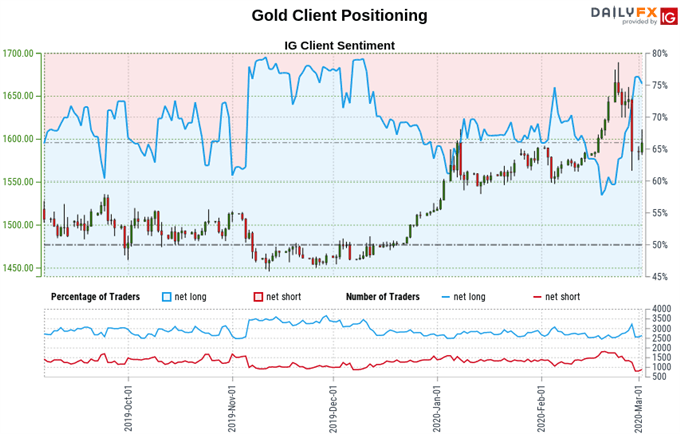 Chart of gold price, retail trader sentiment