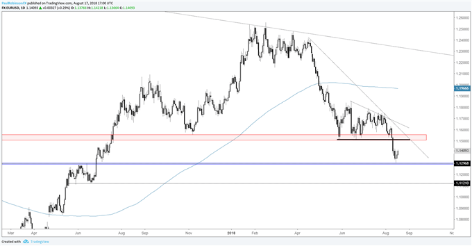 EUR/USD Weekly Technical Outlook: Euro May Churn Before Resuming Lower
