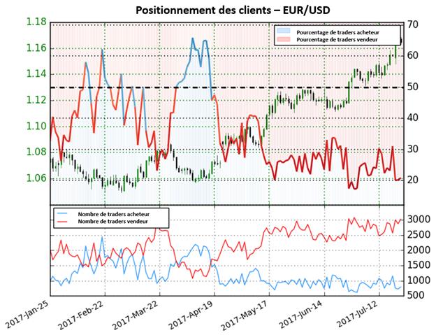 La forte diminution des positions acheteuses donne une forte perspective baissière pour l'EUR/USD