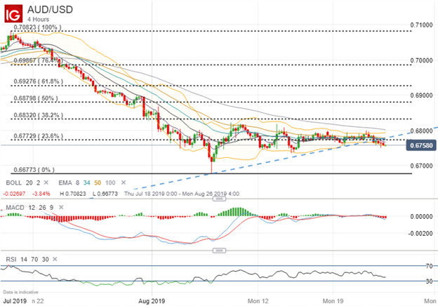 AUD Rate Technical Forecast