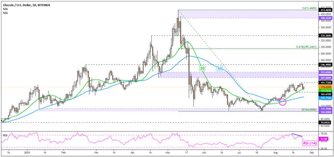 Bitcoin (BTC), Ethereum (ETH), Litecoin (LTC) Analysis: Uptrends Losing Momentum?