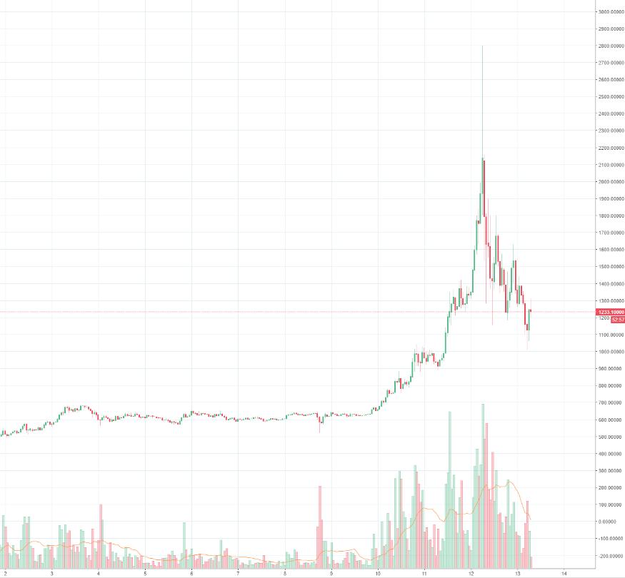 Bitcoin ein ereignisreiches Wochenende geht zu Ende