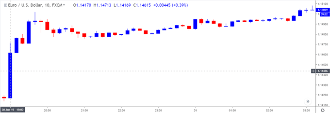 Image of eurusd 10-minute chart