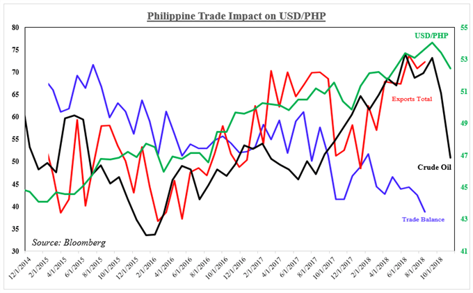 Philippine Trade Impact on USD/PHP