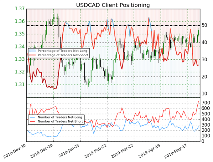 USDCAD Bullish Range Breakout Eye as Crude Oil Prices Hit Monthly Low