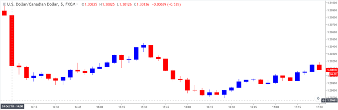 Image of usdcad 5 minute chart