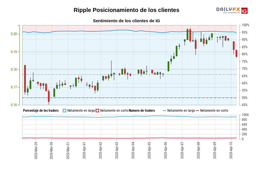 Sentimiento (Ripple): Los clientes de IG mantienen su menor nivel de posiciones largas netas en Ripple desde mar. 29 cuando la cotización se ubicaba en 0,16.
